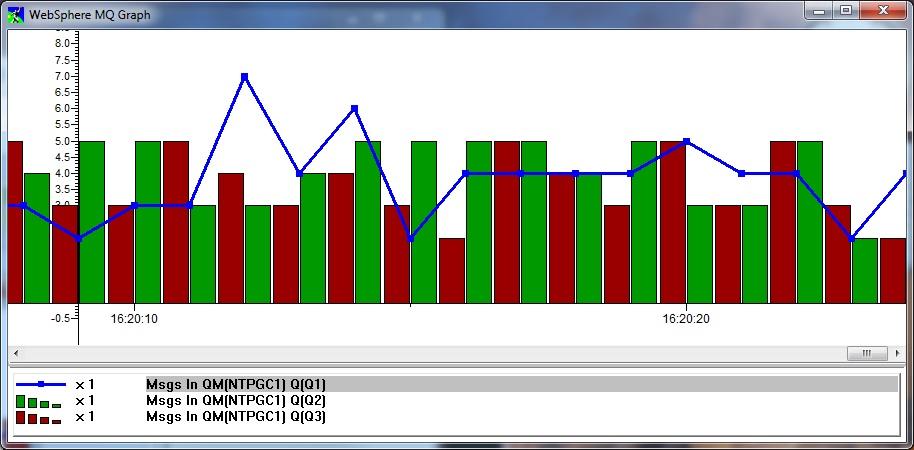 MQGem MO71 | IBM MQ Graphical Administrator Tool